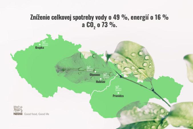 Nestlé splnilo záväzky a znížilo spotrebu vody v lokálnych závodoch až o 49 %